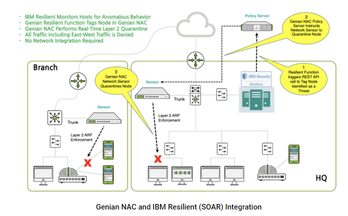 genian NAC and IBM Resilient ( SOAR )